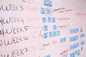 Agile QA Process (picture shows a board with Week 3/4/5/6/7 notes with post-its in different columns)